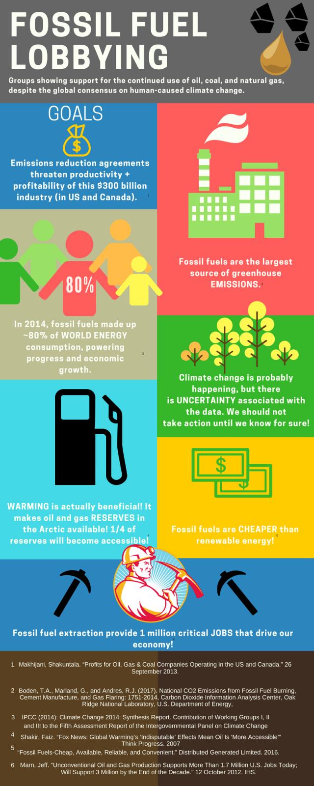 Fossil Fuel Lobbying(1)